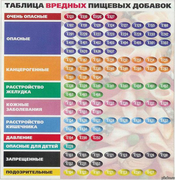 Вредные пищевые добавки для беременных