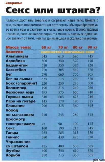 Таблица сжигания калорий секс