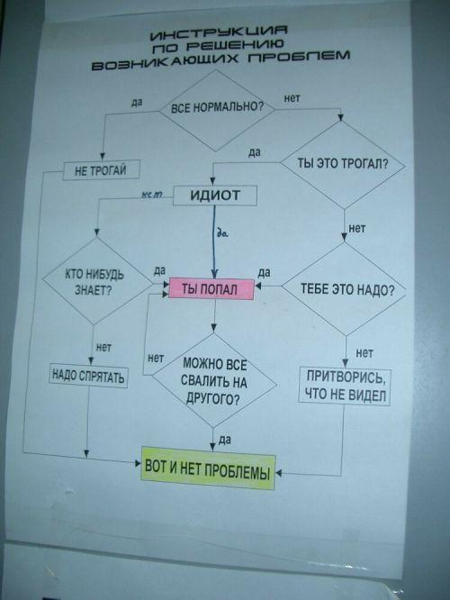 Инструкция по решению возникающих проблем