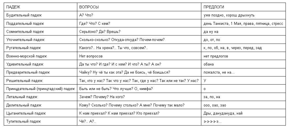 фото падежей русского языка