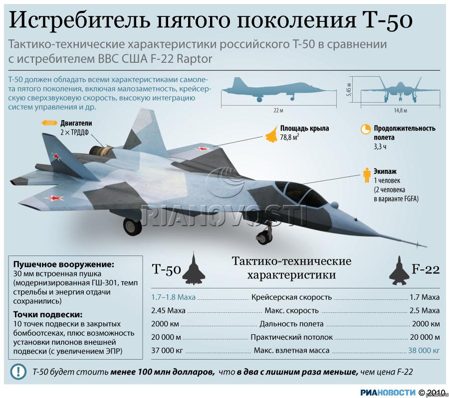 Истребитель пятого поколения Т-50 поступит в 2018 году