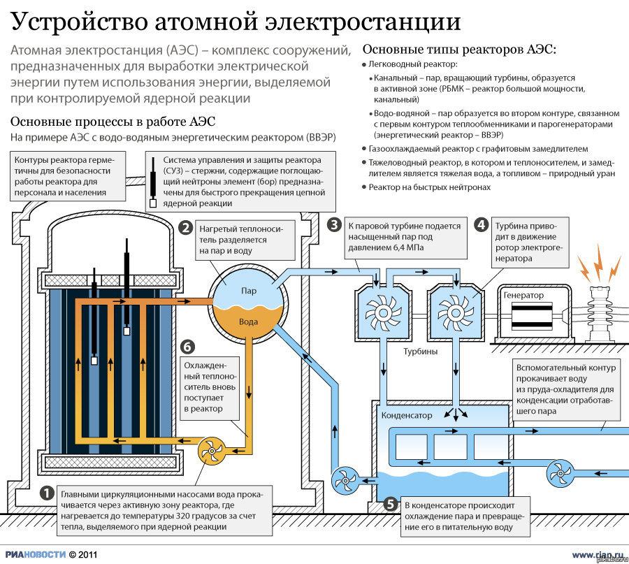 Схемы тепловых энергоустановок должны вывешиваться