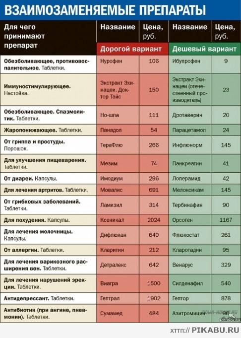 дженерики таблица препаратов