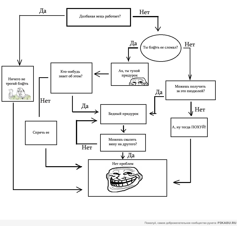 Технологическая схема решения задач