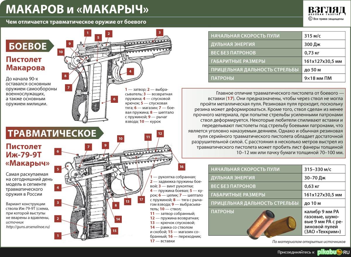 Травматическое оружие от боевого