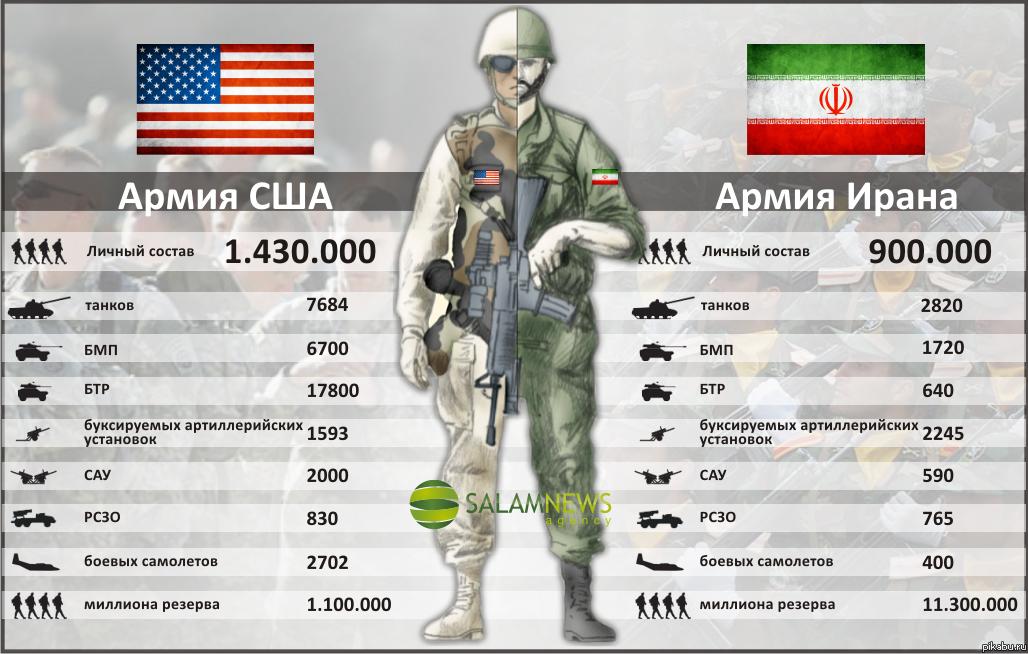 Армия сша армия ирана расстановка сил