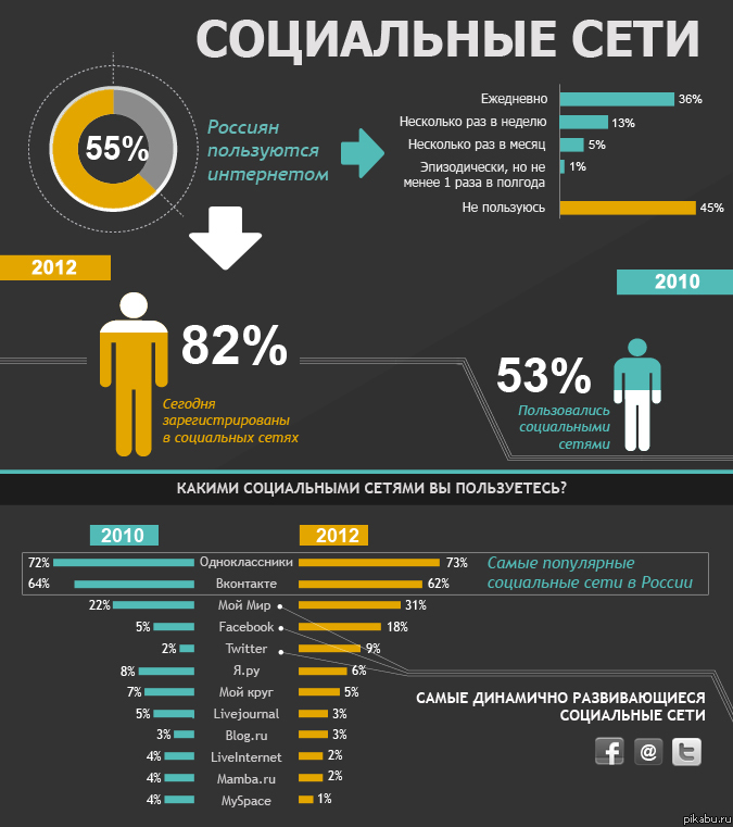 Infographic Instagram Statistics 2012  Digital Buzz Blog