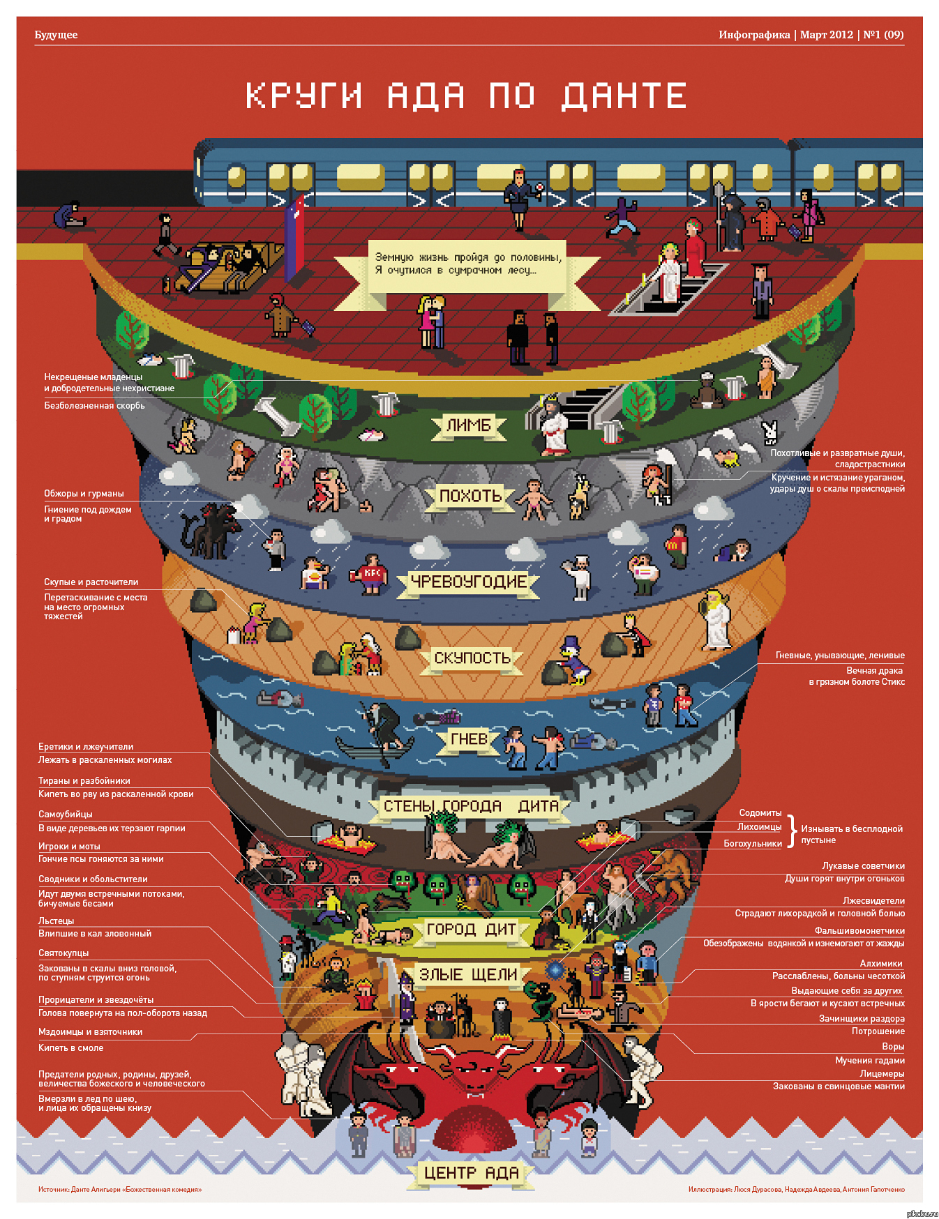 9 Circles of Hell Dantes Inferno  History Lists