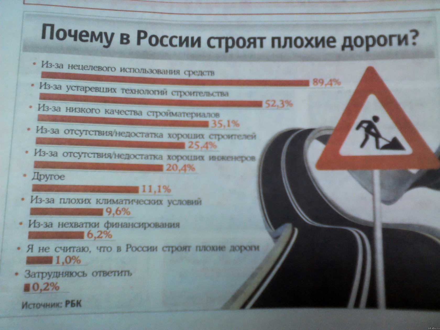 205.7 % Чуров просто отдыхает