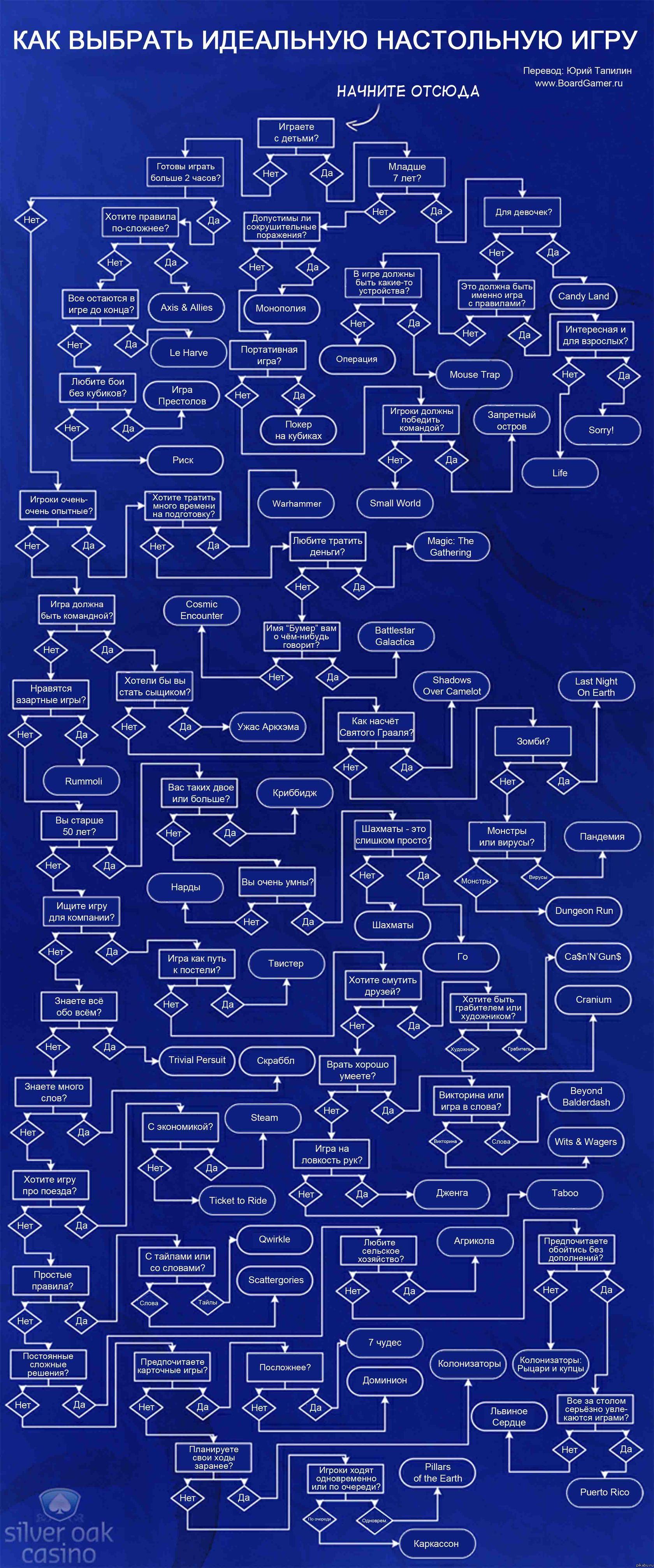 Как выбрать игру схема