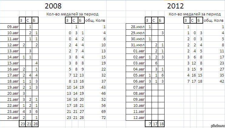 Соотношение медалей олимпиады 2008 и 2012 годов Главное верить в спортсменов