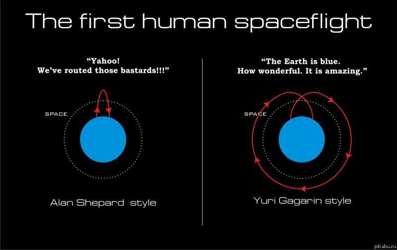 Полет человека в космос и среди