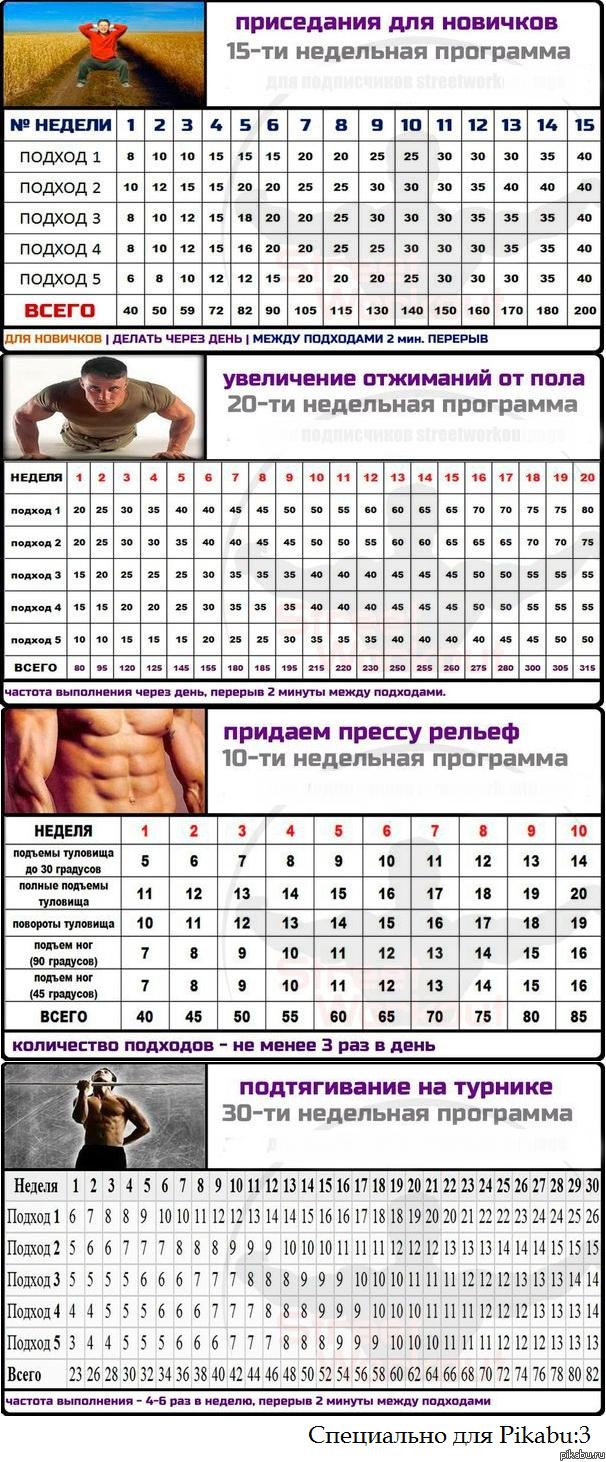 Тренировки на брусьях для начинающих и профессионалов | Фитнес | Форма | Men's Health Россия