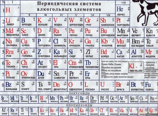 таблица менделеева латинская 21