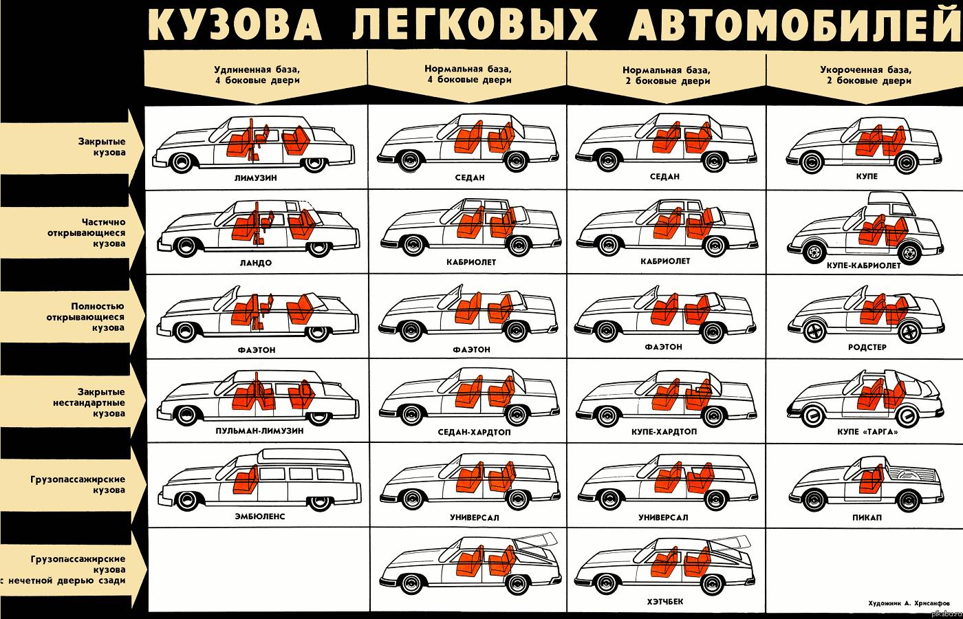 типы кузова легковых автомобилей последнее время появилась