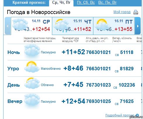 детская погода новороссийск на 14 дней